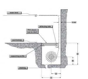 Подводное расположение жалюзей для бассейна